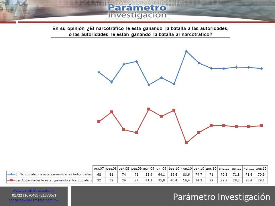 Parámetro Investigación www.parametro.com.mx 01722 (1670489)(2137967) contacto@parametro.com.mx contacto@parametro.com.mx 17 En su opinión ¿El narcotráfico le esta ganando la batalla a las autoridades, o las autoridades le están ganando la batalla al narcotráfico