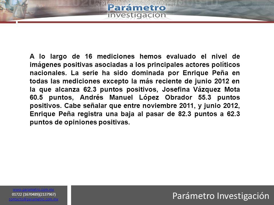 Parámetro Investigación www.parametro.com.mx 01722 (1670489)(2137967) contacto@parametro.com.mx contacto@parametro.com.mx 18 A lo largo de 16 mediciones hemos evaluado el nivel de imágenes positivas asociadas a los principales actores políticos nacionales.