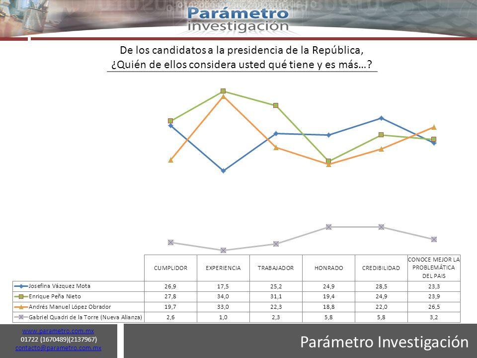 Parámetro Investigación www.parametro.com.mx 01722 (1670489)(2137967) contacto@parametro.com.mx contacto@parametro.com.mx 21 De los candidatos a la presidencia de la República, ¿Quién de ellos considera usted qué tiene y es más…