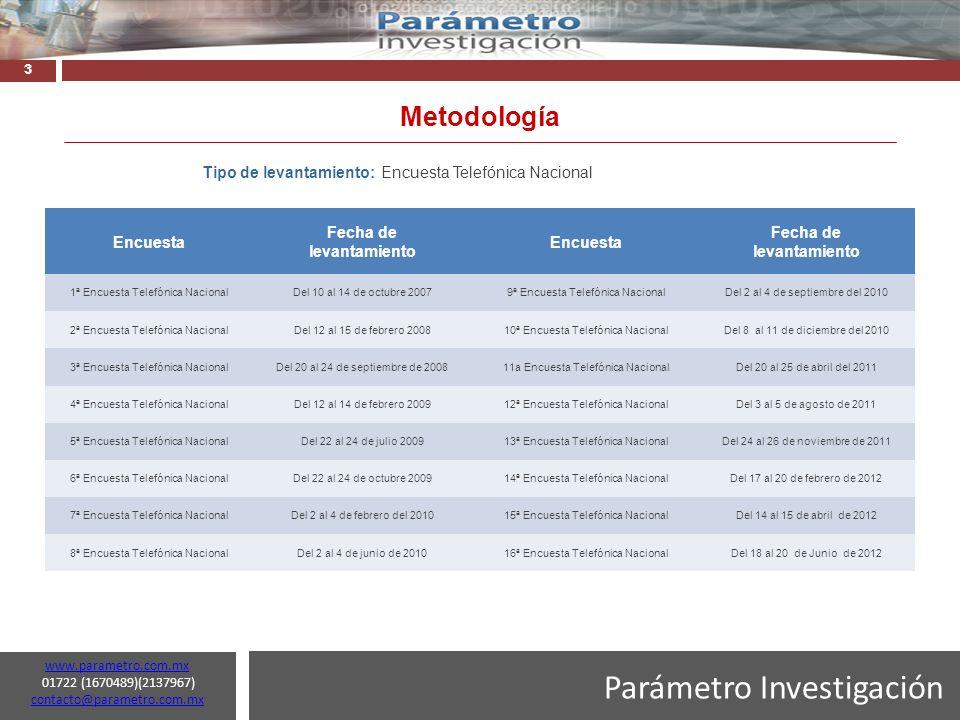 Parámetro Investigación www.parametro.com.mx 01722 (1670489)(2137967) contacto@parametro.com.mx contacto@parametro.com.mx 24 Si únicamente estuvieran en la elección Enrique Peña Nieto por el PRI-PVEM y Andrés Manuel López Obrador por PRD-PT-MC ¿Usted por quién votaría.