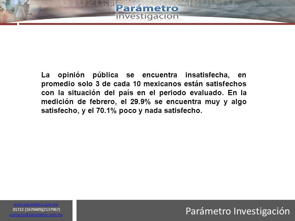 Parámetro Investigación www.parametro.com.mx 01722 (1670489)(2137967) contacto@parametro.com.mx contacto@parametro.com.mx 9 ¿Qué tan satisfecho esta con la situación general del país?