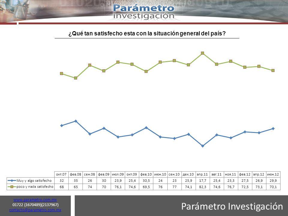 Parámetro Investigación www.parametro.com.mx 01722 (1670489)(2137967) contacto@parametro.com.mx contacto@parametro.com.mx 10 Cuando preguntamos acerca de la situación respecto al año pasado, el 58.1% de los encuestados considera que esta en una situación peor, el 25.3% igual, y el 16.5% cree que está en una situación mejor (junio 2012).