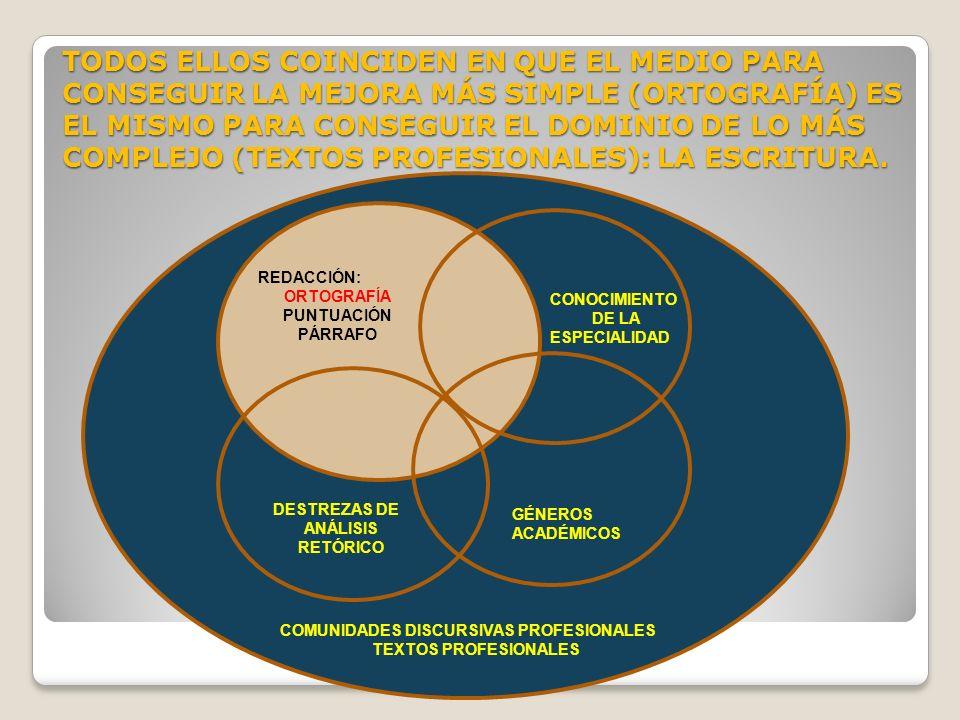 TODOS ELLOS COINCIDEN EN QUE EL MEDIO PARA CONSEGUIR LA MEJORA MÁS SIMPLE (ORTOGRAFÍA) ES EL MISMO PARA CONSEGUIR EL DOMINIO DE LO MÁS COMPLEJO (TEXTO