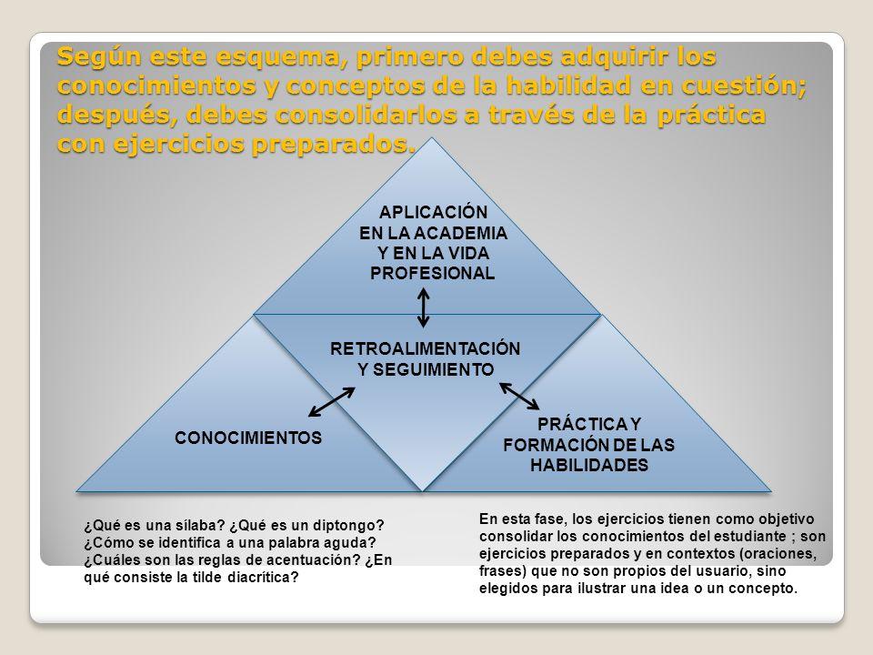 Según este esquema, primero debes adquirir los conocimientos y conceptos de la habilidad en cuestión; después, debes consolidarlos a través de la prác