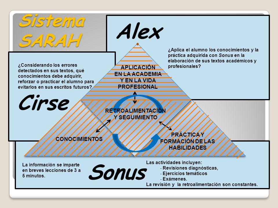 Cirse Sonus Alex Sistema SARAH RETROALIMENTACIÓN Y SEGUIMIENTO APLICACIÓN EN LA ACADEMIA Y EN LA VIDA PROFESIONAL CONOCIMIENTOS PRÁCTICA Y FORMACIÓN D