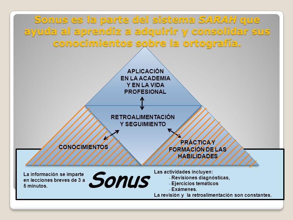 Cirse Sonus Alex Ubicación de Sonus en el sistema SARAH RETROALIMENTACIÓN Y SEGUIMIENTO APLICACIÓN EN LA ACADEMIA Y EN LA VIDA PROFESIONAL CONOCIMIENTOS PRÁCTICA Y FORMACIÓN DE LAS HABILIDADES La información se imparte en breves lecciones de 3 a 5 minutos.