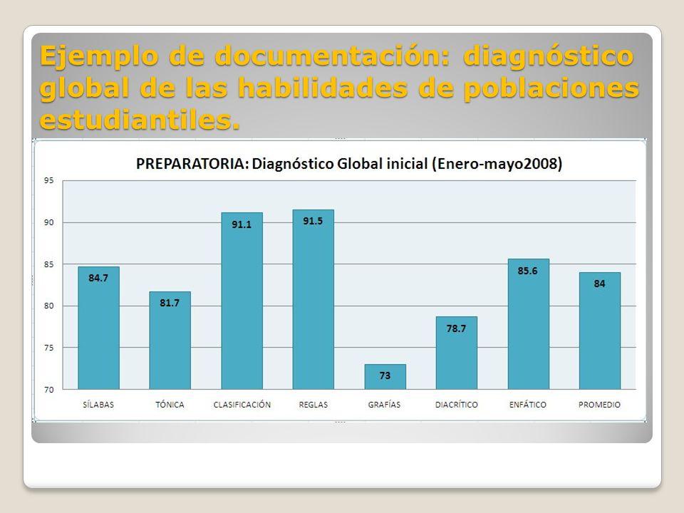Ejemplo de documentación: diagnóstico global de las habilidades de poblaciones estudiantiles.