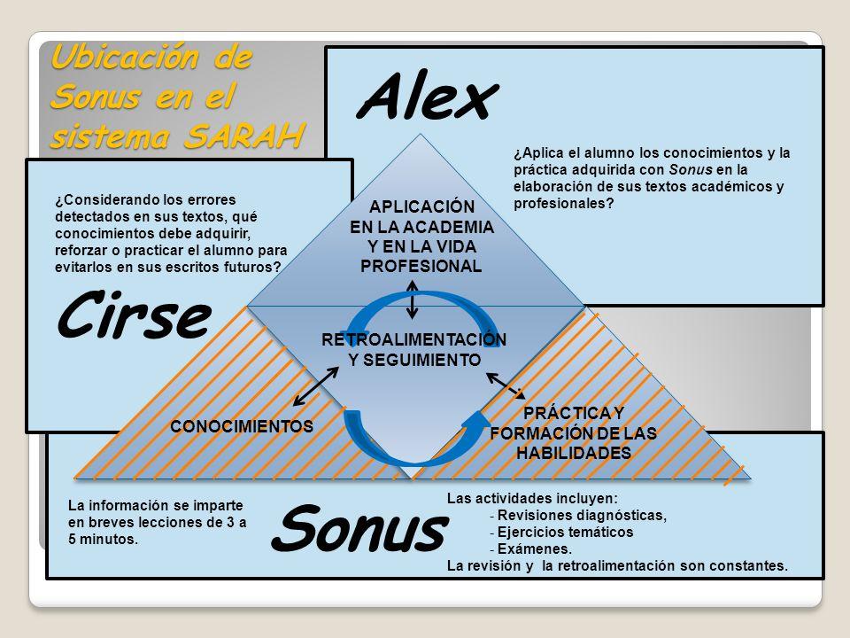 Cirse Sonus Alex Ubicación de Sonus en el sistema SARAH RETROALIMENTACIÓN Y SEGUIMIENTO APLICACIÓN EN LA ACADEMIA Y EN LA VIDA PROFESIONAL CONOCIMIENT