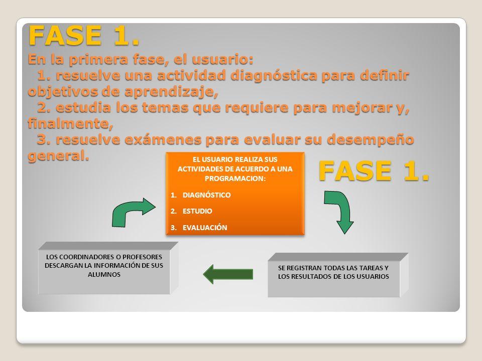 En la primera fase, el usuario: 1. resuelve una actividad diagnóstica para definir objetivos de aprendizaje, 2. estudia los temas que requiere para me