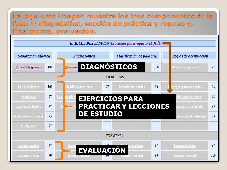 La siguiente imagen muestra los tres componentes de la fase 1: diagnóstico, sección de práctica y repaso y, finalmente, evaluación. EJERCICIOS PARA PR
