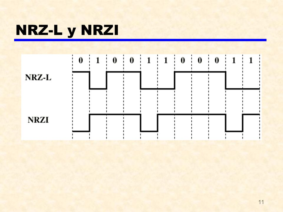 11 NRZ-L y NRZI