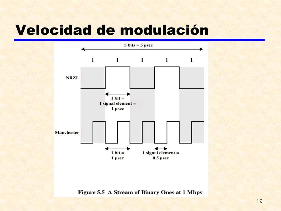 19 Velocidad de modulación
