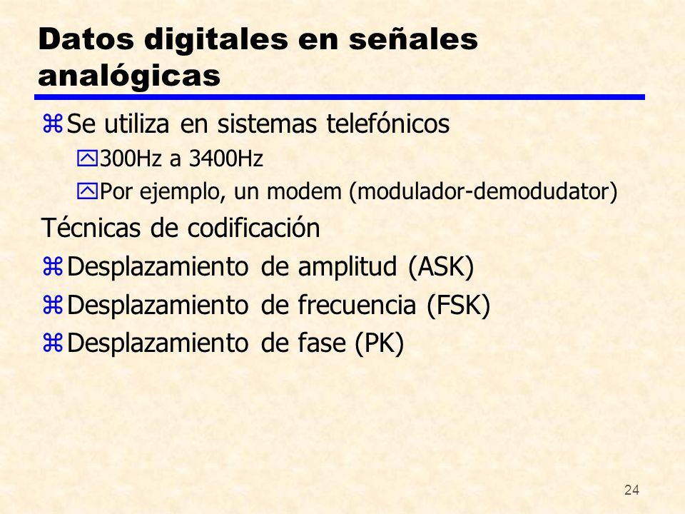 24 Datos digitales en señales analógicas zSe utiliza en sistemas telefónicos y300Hz a 3400Hz yPor ejemplo, un modem (modulador-demodudator) Técnicas d