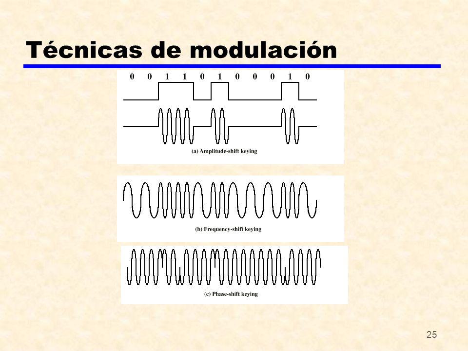 25 Técnicas de modulación