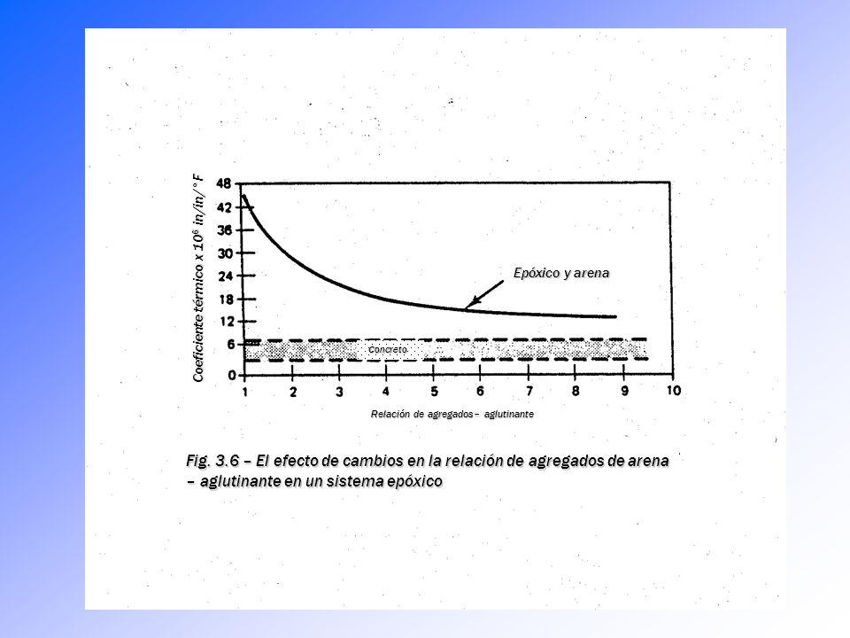 Compatibilidad Epóxicos/Concreto Fig. 3.3 – Una capa de epóxico (b) adherida a un espesor de concreto (a) Fig. 3.4 – El efecto del incremento de la te