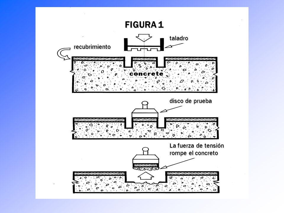 Prueba de Resistencia Tensil del Concreto y Adhesividad del Epóxico ACI 503R Define la Prueba de Tracción Ténsil