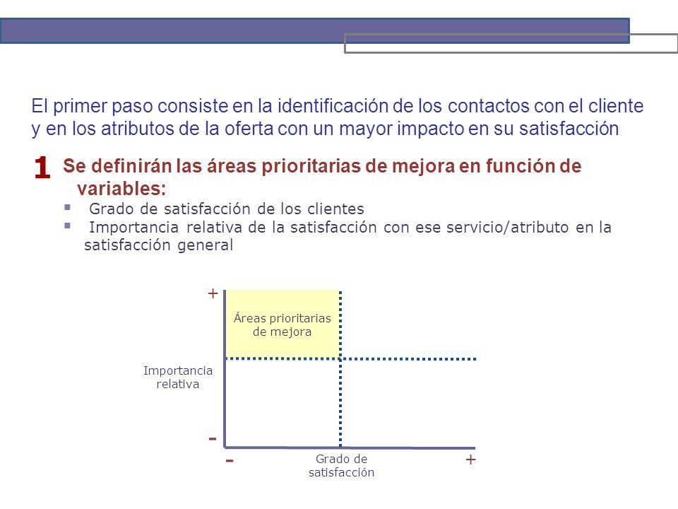 Áreas prioritarias de mejora 1 Se definirán las áreas prioritarias de mejora en función de variables: Grado de satisfacción de los clientes Importancia relativa de la satisfacción con ese servicio/atributo en la satisfacción general - Grado de satisfacción + + - Importancia relativa El primer paso consiste en la identificación de los contactos con el cliente y en los atributos de la oferta con un mayor impacto en su satisfacción