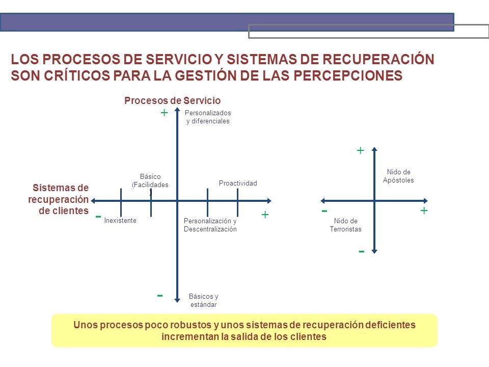Procesos de Servicio Sistemas de recuperación de clientes + + - - Inexistente Básico (Facilidades ) Personalización y Descentralización Proactividad Personalizados y diferenciales Básicos y estándar + + - - Nido de Apóstoles Nido de Terroristas Unos procesos poco robustos y unos sistemas de recuperación deficientes incrementan la salida de los clientes LOS PROCESOS DE SERVICIO Y SISTEMAS DE RECUPERACIÓN SON CRÍTICOS PARA LA GESTIÓN DE LAS PERCEPCIONES