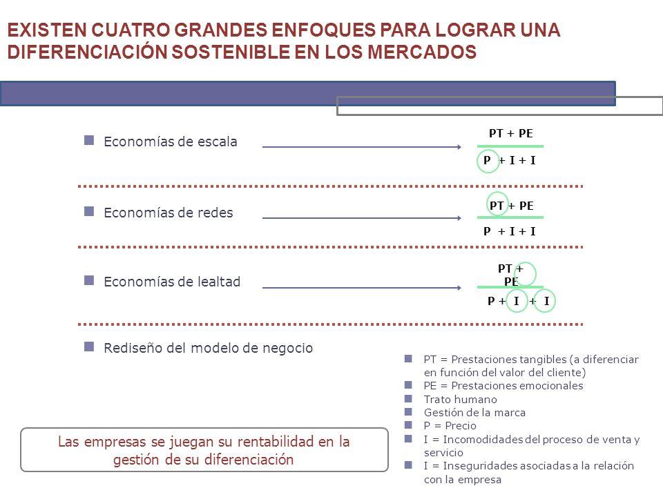 Las empresas se juegan su rentabilidad en la gestión de su diferenciación Rediseño del modelo de negocio Economías de lealtad PT + PE P + I + I Economías de redes PT + PE P + I + I Economías de escala PT + PE P + I + I EXISTEN CUATRO GRANDES ENFOQUES PARA LOGRAR UNA DIFERENCIACIÓN SOSTENIBLE EN LOS MERCADOS PT = Prestaciones tangibles (a diferenciar en función del valor del cliente) PE = Prestaciones emocionales Trato humano Gestión de la marca P = Precio I = Incomodidades del proceso de venta y servicio I = Inseguridades asociadas a la relación con la empresa