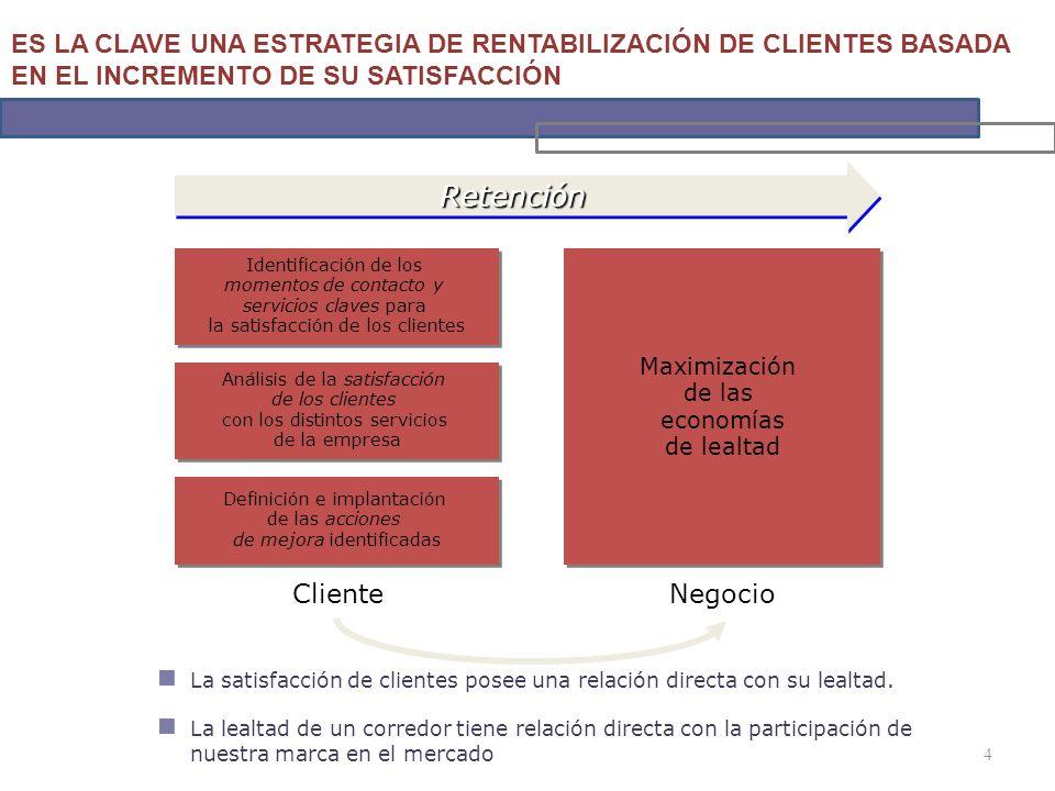 4 La satisfacción de clientes posee una relación directa con su lealtad.