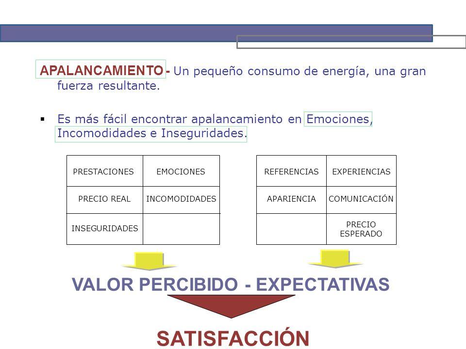 APALANCAMIENTO - Un pequeño consumo de energía, una gran fuerza resultante.