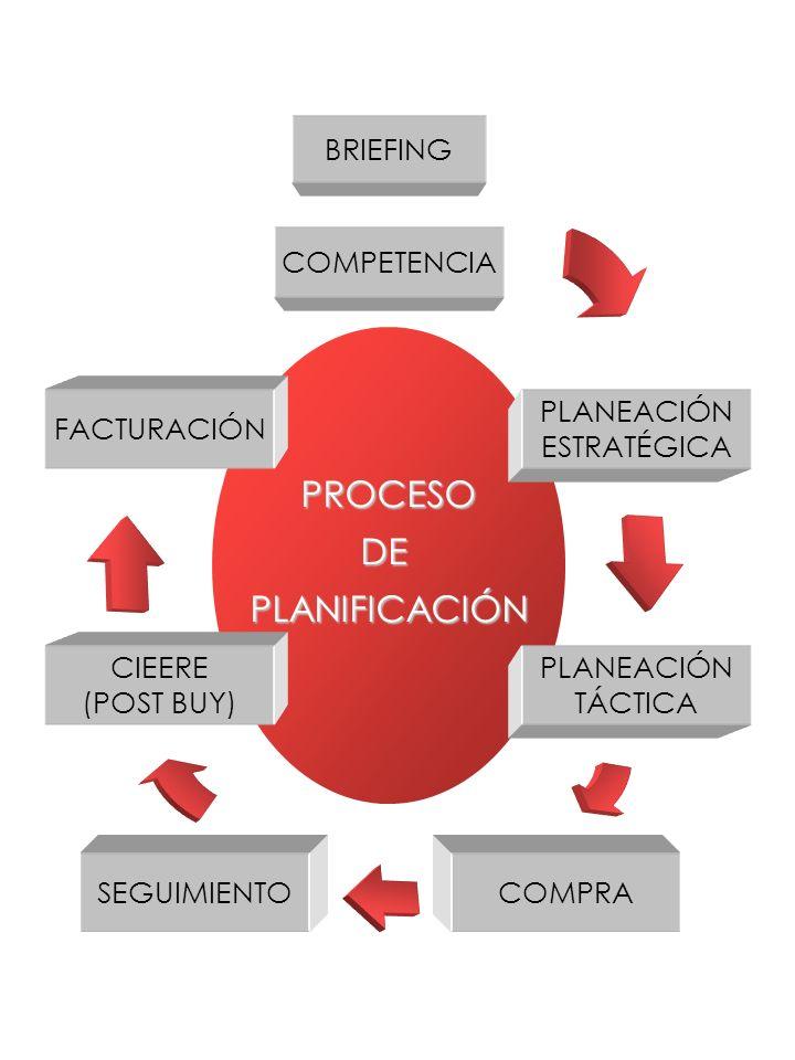 PROCESO DE PLANIFICACIÓN COMPETENCIA PLANEACIÓN ESTRATÉGICA PLANEACIÓN TÁCTICA COMPRASEGUIMIENTO CIEERE (POST BUY) FACTURACIÓN BRIEFING