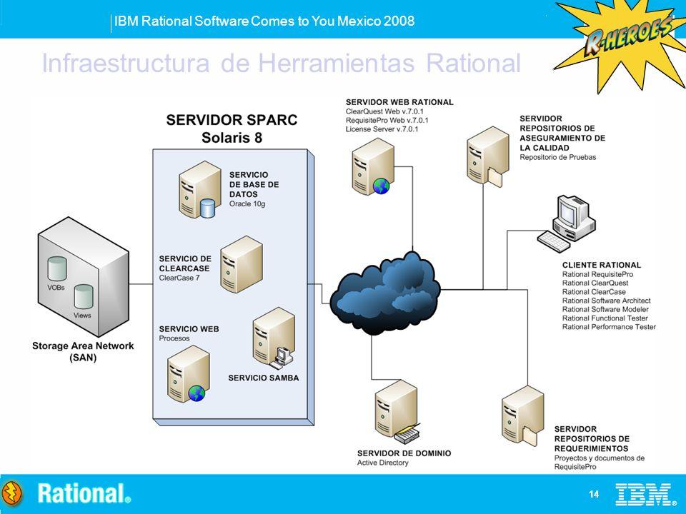 IBM Rational Software Comes to You Mexico 2008 14 Infraestructura de Herramientas Rational