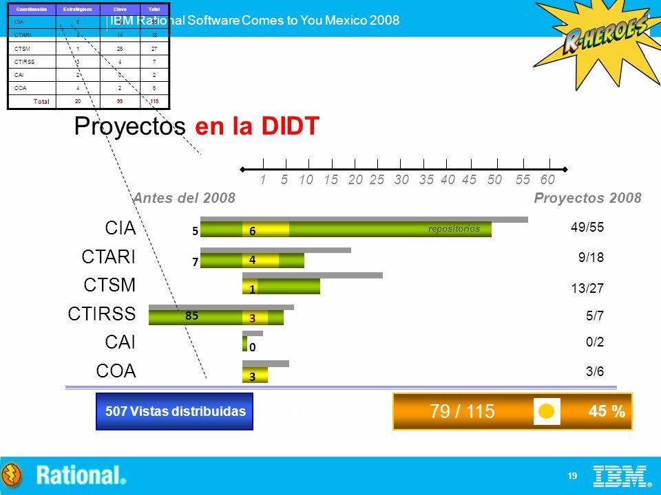 IBM Rational Software Comes to You Mexico 2008 19 Proyectos en la DIDT 49/55 9/18 13/27 5/7 0/2 3/6 CIA CTARI CTSM CTIRSS CAI COA 79 / 115 45 % Proyec