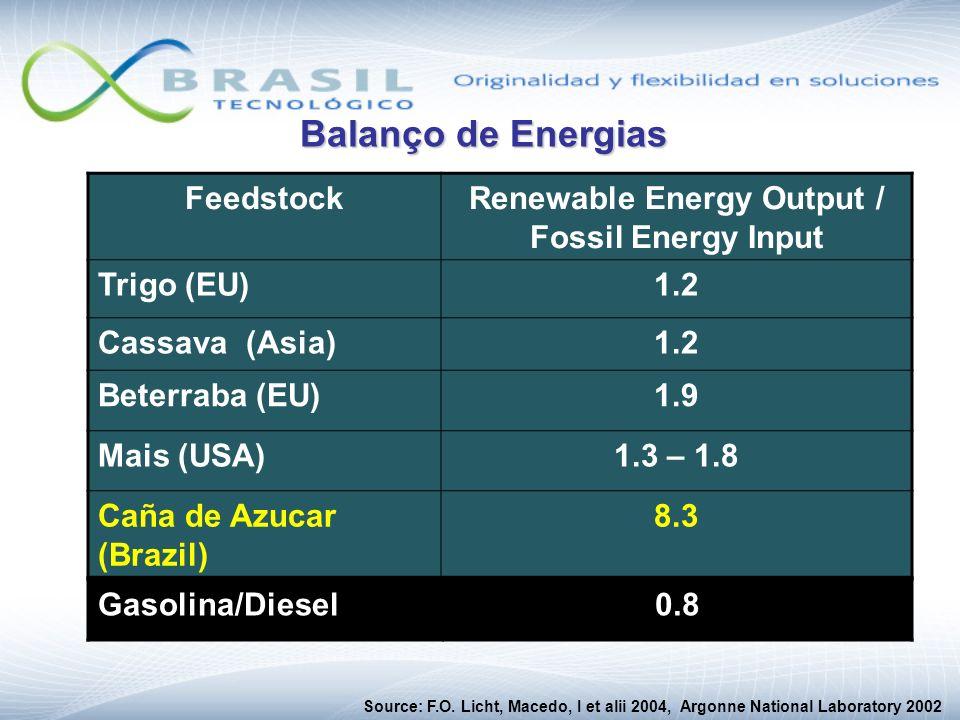 FeedstockRenewable Energy Output / Fossil Energy Input Trigo (EU)1.2 Cassava (Asia)1.2 Beterraba (EU)1.9 Mais (USA)1.3 – 1.8 Caña de Azucar (Brazil) 8