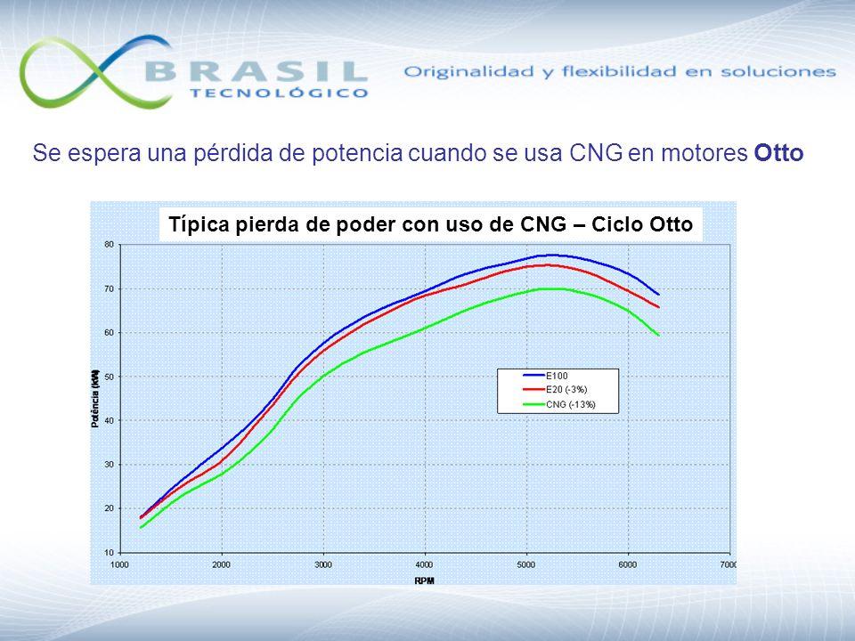 Típica pierda de poder con uso de CNG – Ciclo Otto Se espera una pérdida de potencia cuando se usa CNG en motores Otto