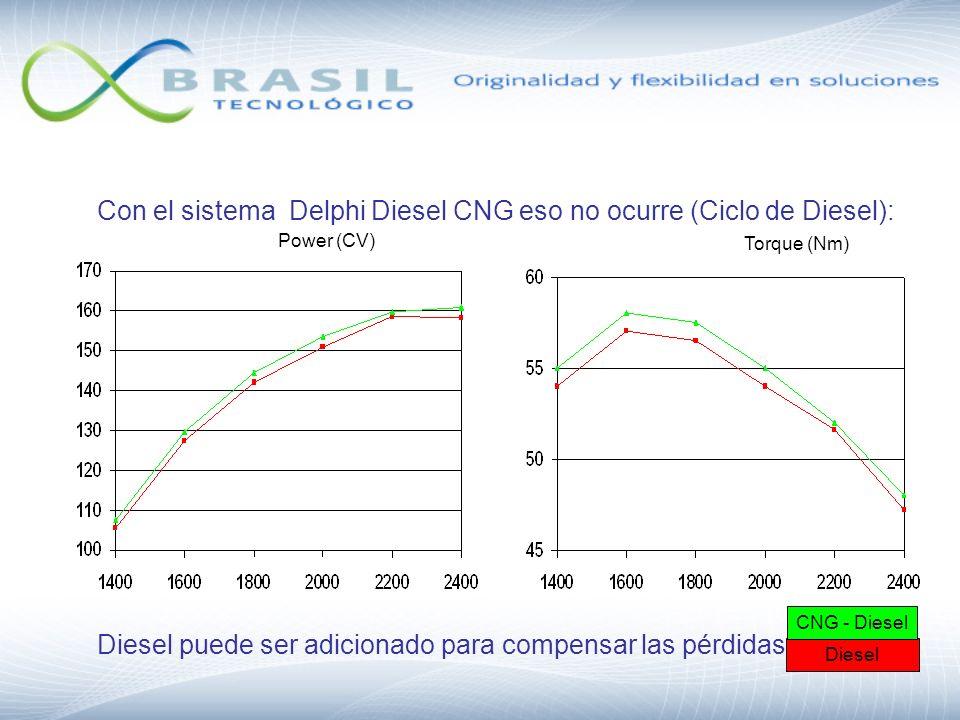 Con el sistema Delphi Diesel CNG eso no ocurre (Ciclo de Diesel): Power (CV) Torque (Nm) Diesel CNG - Diesel Diesel puede ser adicionado para compensa