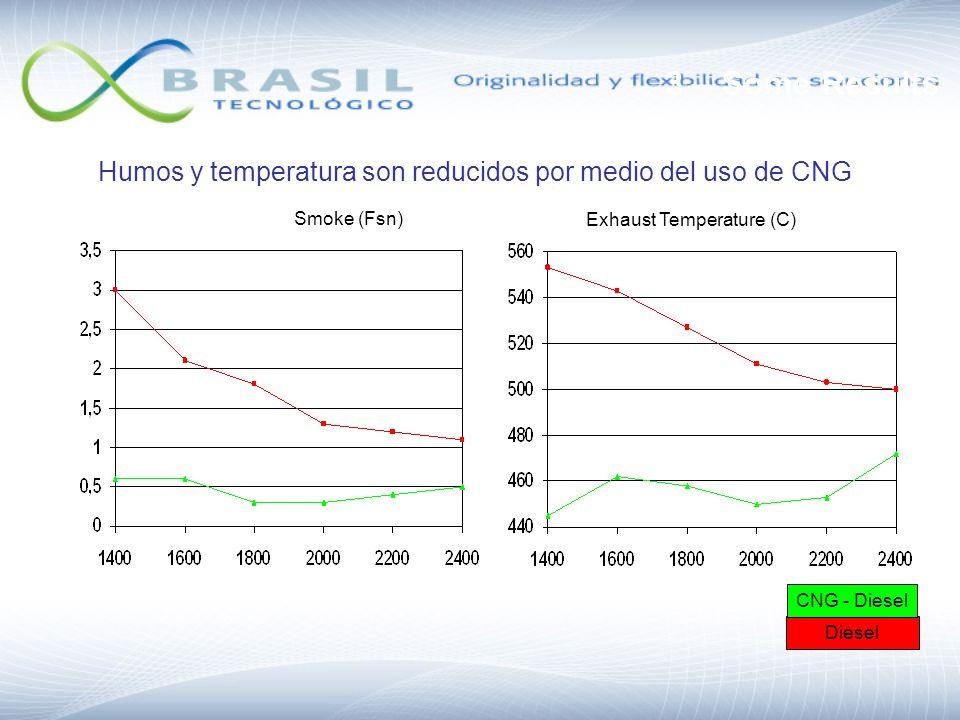Smoke (Fsn) Exhaust Temperature (C) Diesel CNG - Diesel 3 – Some Results Humos y temperatura son reducidos por medio del uso de CNG