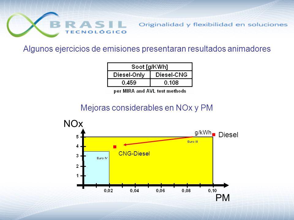 Algunos ejercicios de emisiones presentaran resultados animadores g/kWh NOx PM Mejoras considerables en NOx y PM. Diesel. CNG-Diesel