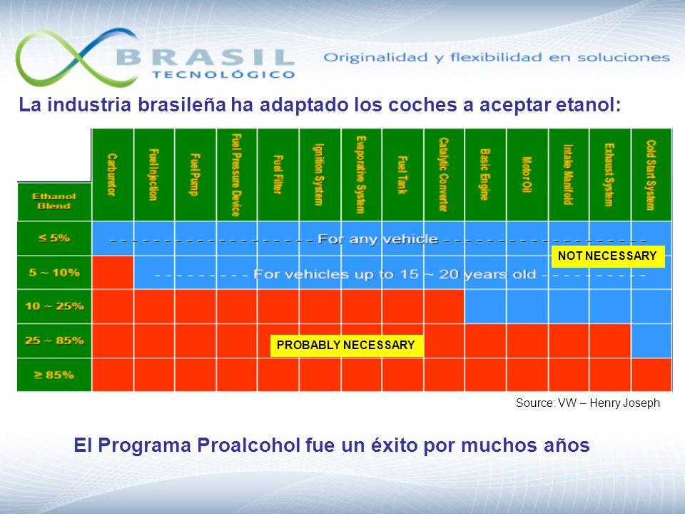 Proalcohol gloria y muerte La reducción de los precios del petróleo y aumento internacional de los precios del azúcar han determinado el final del Programa Proalcohol.