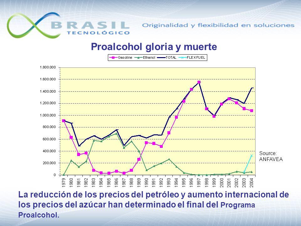 Proalcohol gloria y muerte La reducción de los precios del petróleo y aumento internacional de los precios del azúcar han determinado el final del Pro
