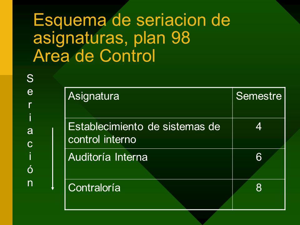 Esquema de seriacion de asignaturas, plan 98 Area de Control AsignaturaSemestre Establecimiento de sistemas de control interno 4 Auditoría Interna6 Co