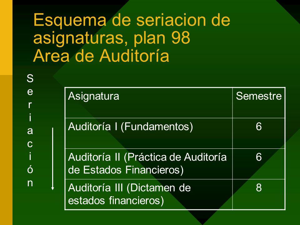Esquema de seriacion de asignaturas, plan 98 Area de Auditoría AsignaturaSemestre Auditoría I (Fundamentos)6 Auditoría II (Práctica de Auditoría de Es