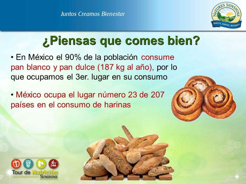 En México el 90% de la población consume pan blanco y pan dulce (187 kg al año), por lo que ocupamos el 3er. lugar en su consumo México ocupa el lugar