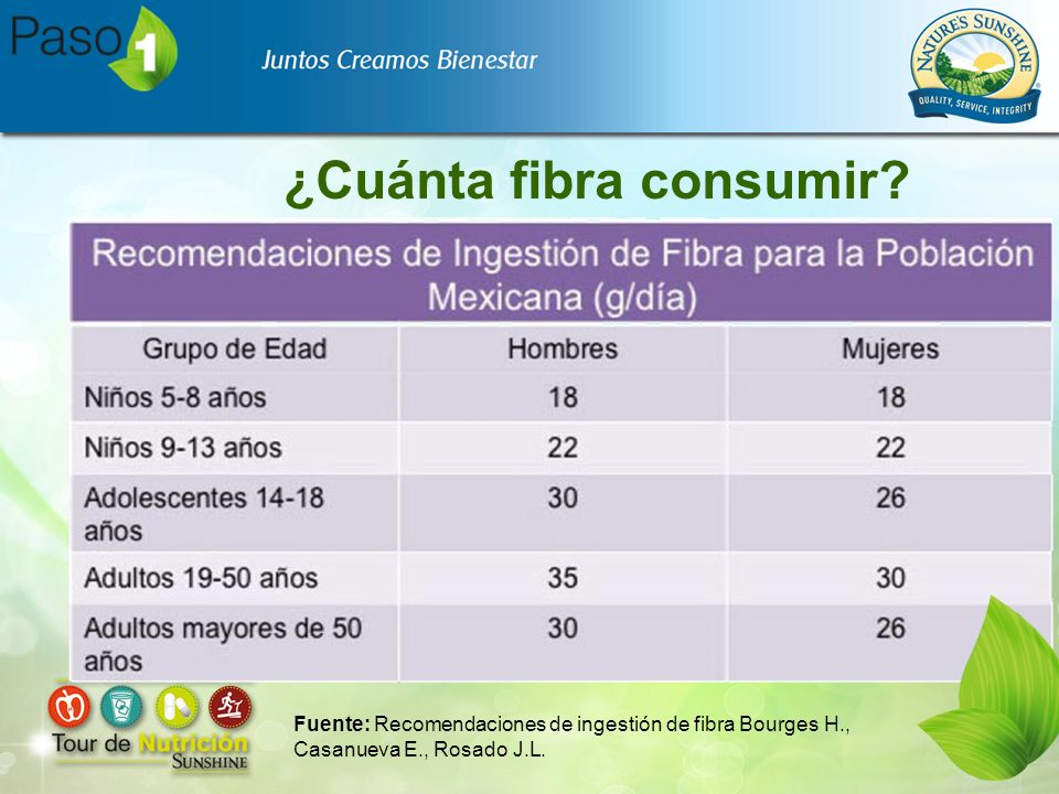 ¿Cuánta fibra consumir? Fuente: Recomendaciones de ingestión de fibra Bourges H., Casanueva E., Rosado J.L.