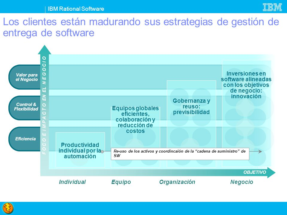 IBM Rational Software Executive Access project and team health information Access to source code quality metrics QA Manager Manage business and architectural policies Compliance Officer Track project actuals versus pan Analyst Manage documents and workflows (MS SharePoint or Lotus Quickr) Project Manager Integrate with Jira CM Project Coordinator Manage software licensing risk Legal Counsel Web 2.0 Software Architect Functional Tester Lotus MashUps etc..