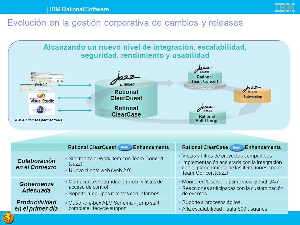 IBM Rational Software Business Expert Collaboration Elicit, capture, elaborate, discuss and review requirements Rational Requirements Composer Open Lifecycle Service Integrations JAZZ TEAM SERVER Search and Query Collaboration Team Awareness Events Notification Security Dashboards Rational Requirements Composer Collaborative Business-driven Quality Rational Quality Manager Coordinate quality assurance plans, processes and resources Rational Team Concert Innovation Through Collaboration Unify by thinking & working in unison with real-time project heath Rational Quality Manager Rational Team Concert ¡Y aún en 2008.
