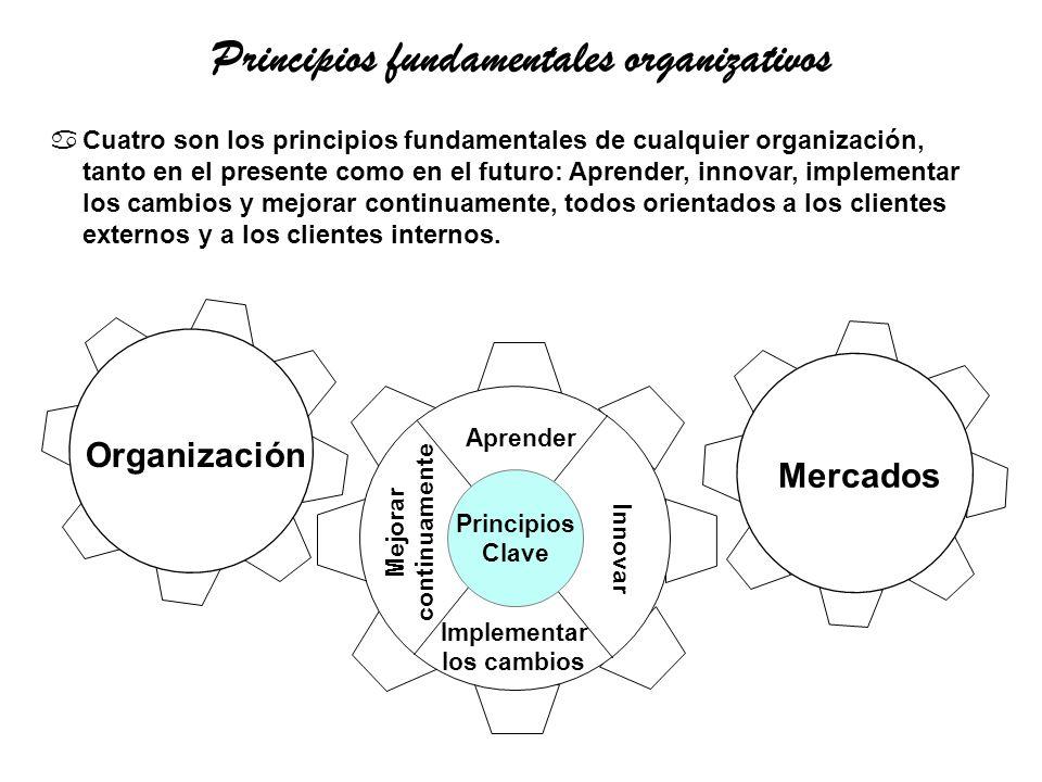 Aprender Mejorar continuamente Innovar Implementar los cambios Mercados Organización aCuatro son los principios fundamentales de cualquier organizació