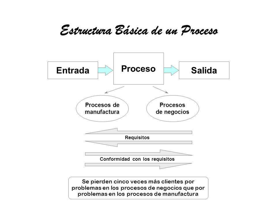 Estructura Básica de un Proceso Entrada Proceso Salida Procesos de manufactura Procesos de negocios Requisitos Conformidad con los requisitos Se pierd