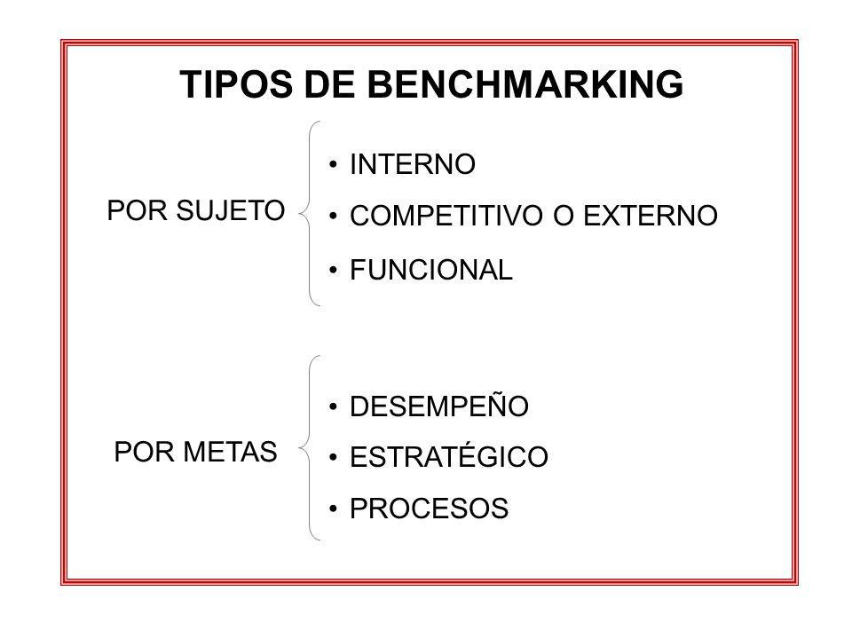 TIPOS DE BENCHMARKING INTERNO COMPETITIVO O EXTERNO FUNCIONAL DESEMPEÑO ESTRATÉGICO PROCESOS POR SUJETO POR METAS