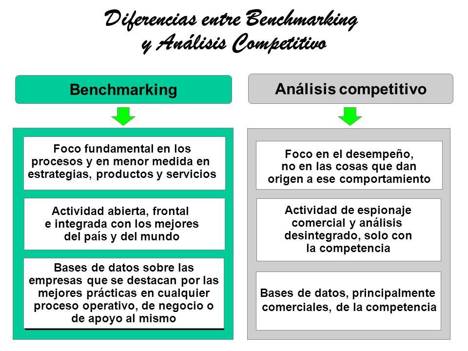 Diferencias entre Benchmarking y Análisis Competitivo Análisis competitivo Benchmarking Foco fundamental en los procesos y en menor medida en estrateg