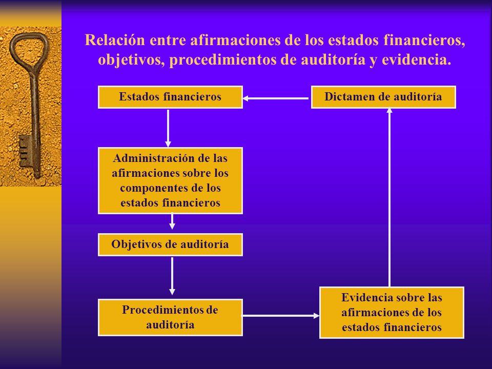 Relación entre afirmaciones de los estados financieros, objetivos, procedimientos de auditoría y evidencia.