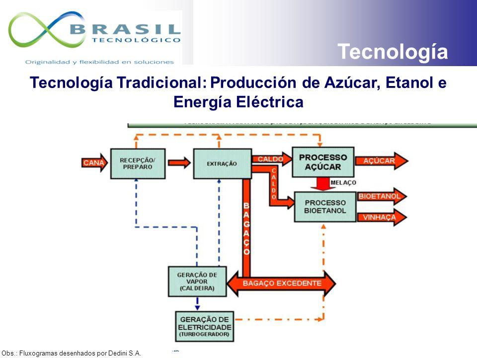Uso de la tierra en Brasil PERSPECTIVAS Millones de hectáreas (ha) Área total del Brasil851.4 Área total agricultable353.6% total % total agricultable