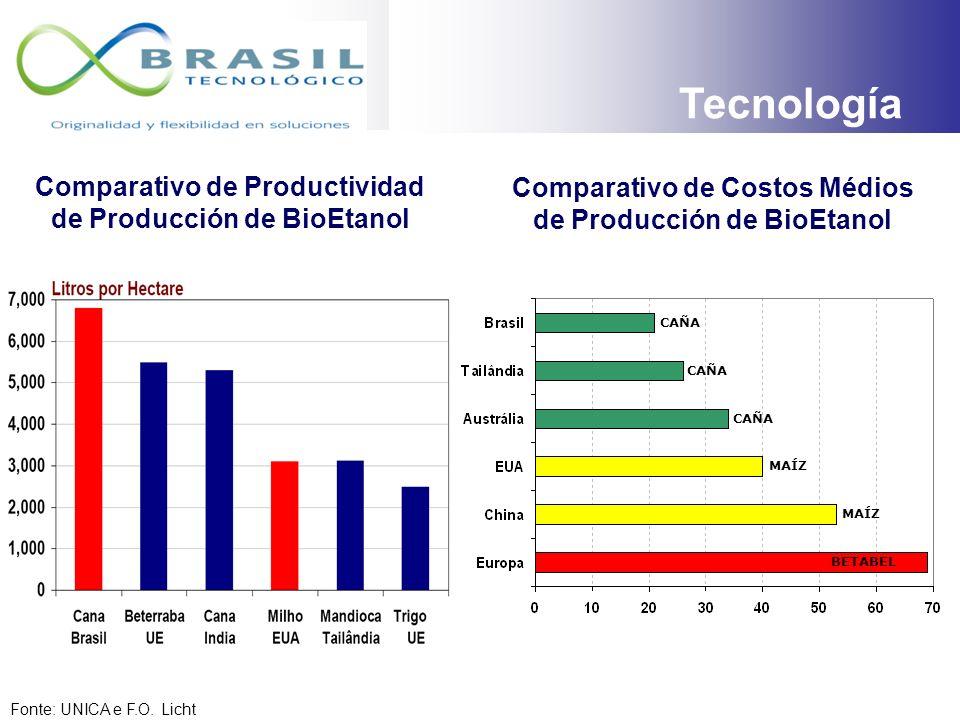 TECNOLOGIAS Unidad Década de 1970 Actual Capacidad de Procesamiento TCD5,50014,000 Tiempo de Fermentación Horas24h4h – 6h Rendimiento de Extracción (%
