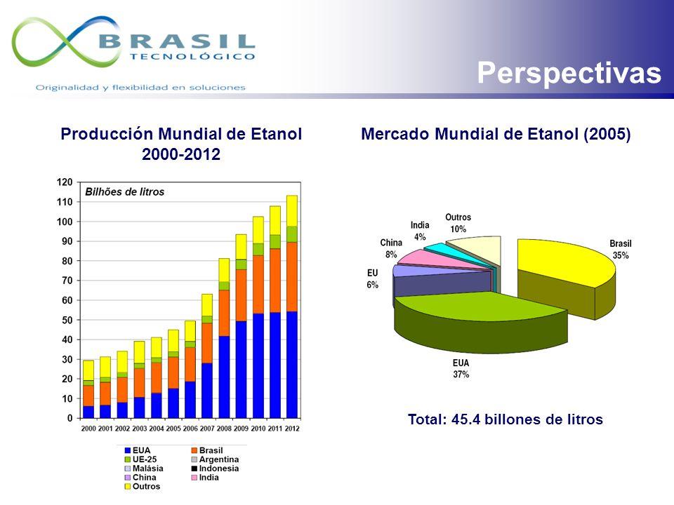 Producción de Caña de Azúcar en Brasil 1975 - 2006 Producción de Caña de Azúcar en el Mundo 1975 - 2006 Producción: 2.3%a.a. Área Colhida: 1.6% a.a. M