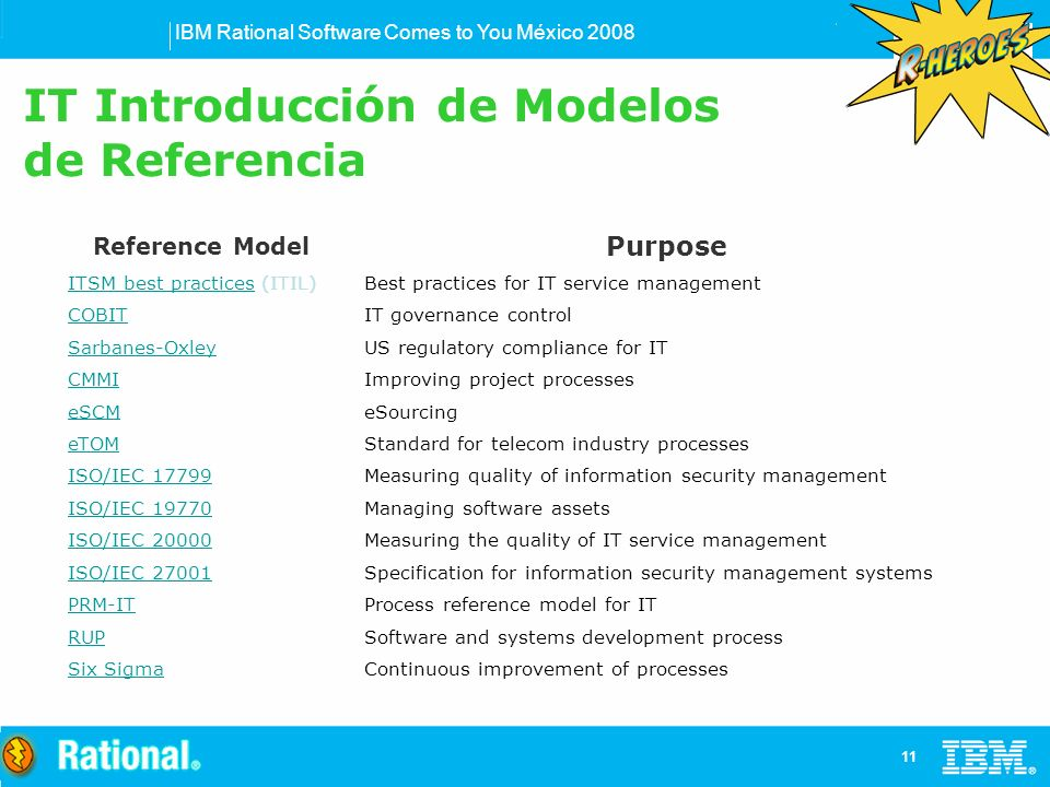 IBM Rational Software Comes to You México Reference Model Purpose ITSM best practicesITSM best practices (ITIL)Best practices for IT service management COBITIT governance control Sarbanes-OxleyUS regulatory compliance for IT CMMIImproving project processes eSCMeSourcing eTOMStandard for telecom industry processes ISO/IEC 17799Measuring quality of information security management ISO/IEC 19770Managing software assets ISO/IEC 20000Measuring the quality of IT service management ISO/IEC 27001Specification for information security management systems PRM-ITProcess reference model for IT RUPSoftware and systems development process Six SigmaContinuous improvement of processes IT Introducción de Modelos de Referencia